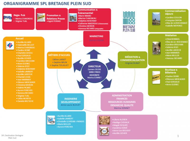 organigramme OTI BPS